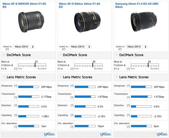 Nikon 20mm f:1.8G ED lens tested at DxOMark 2