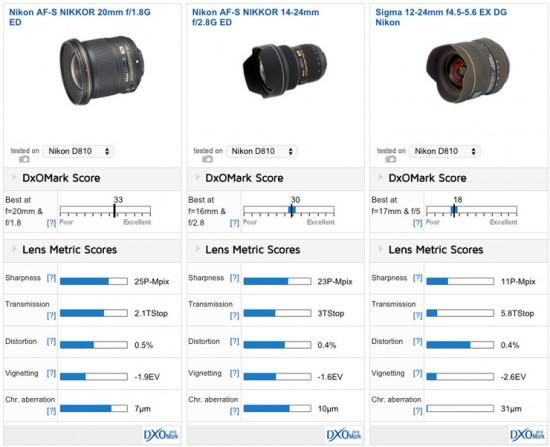 Nikon 20mm f:1.8G ED lens tested at DxOMark 3