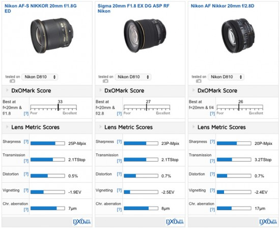 Nikon 20mm f:1.8G ED lens tested at DxOMark
