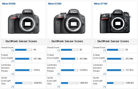 Nikon-D5500-camera-tested-at-DxOMark-2