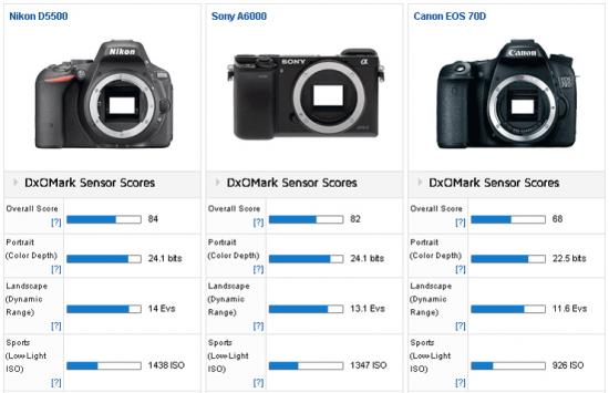 Nikon-D5500-camera-tested-at-DxOMark-3