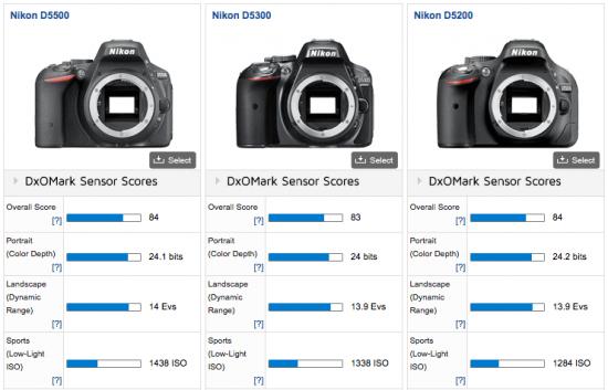 Nikon-D5500-camera-tested-at-DxOMark