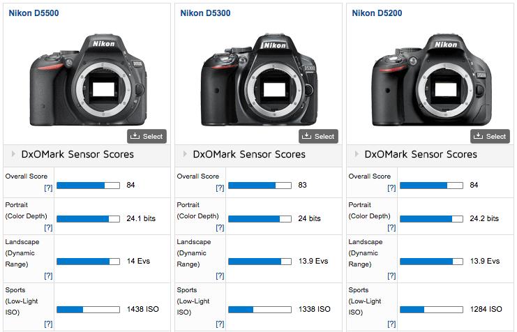 Nikon D5500 camera tested at DxOMark - Nikon Rumors