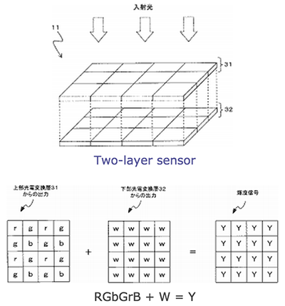 Nikon-RGB-W-two-layers-sensor-patent