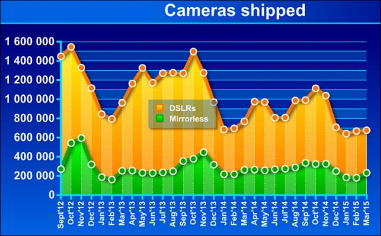 CIPA camera sales March 2015.