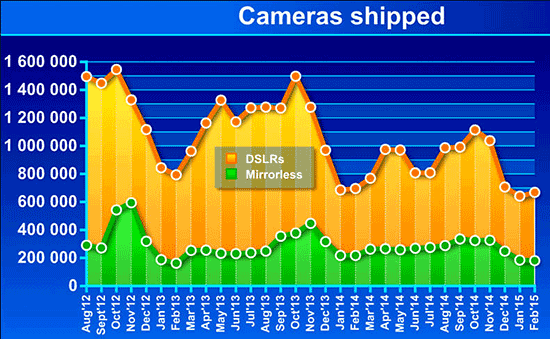 Camera-sales-data-February-2015