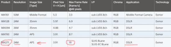 New-Sony-IMX271-24MP-APS-C-sensor