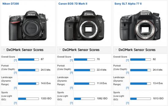 Nikon-D7200-vs-Canon-7dmkii-vs-Sonya77ii-cameras-comparison