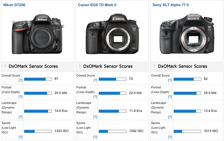 Nikon D5500 Vs D7200 >> Of course the Nikon D7200 is the best APS-C camera ever tested at DxOMark | Nikon Rumors