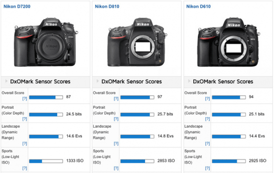 Nikon-D7200-vs-D610-vs-D810-cameras-comparison