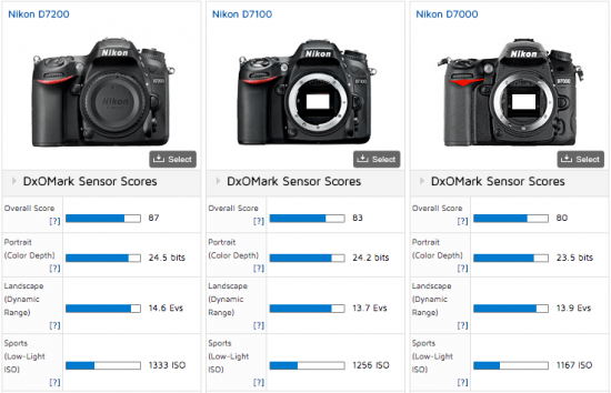 Nikon-D7200-vs-D7100-vs-D7000-DSLR-camera-comparison