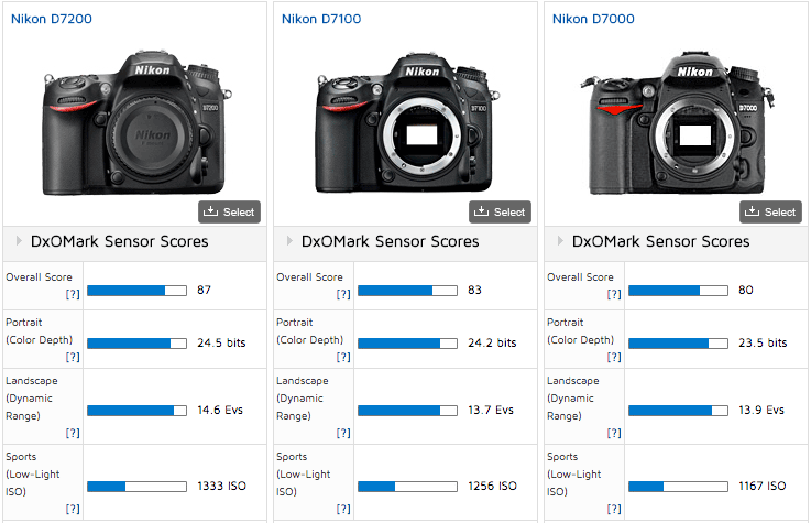 Nikon D5500 Vs D7200 >> Of course the Nikon D7200 is the best APS-C camera ever ...