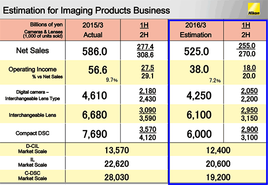 Nikon-financial-estimation-for-2016