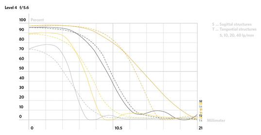 Petzval-58mm-Bokeh-Control-Art-lens-MTF-chart