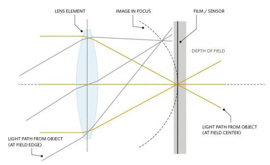 Petzval 58mm Bokeh Control Art lens optical design