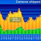 CIPA DSLR vs mirrorless camera shipments