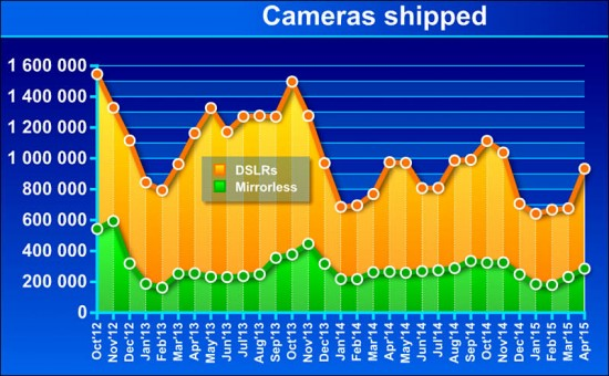 CIPA DSLR vs mirrorless camera shipments