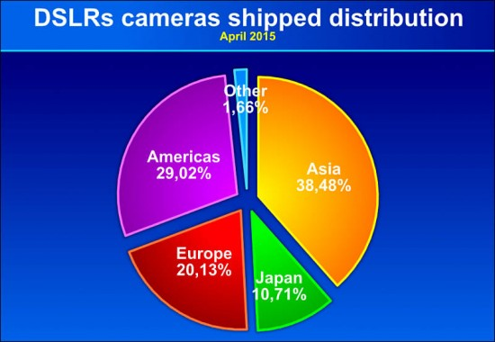 DSLR camera shipments by region
