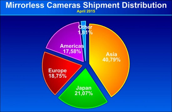 Mirrorless camera shipments by region