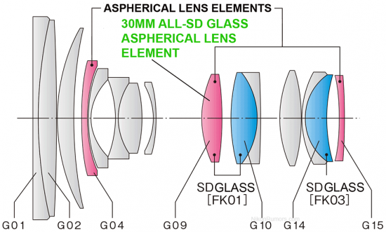 Tokina-24-70mm-F2.8-AT-X-Pro-FX-lens-design-diagram