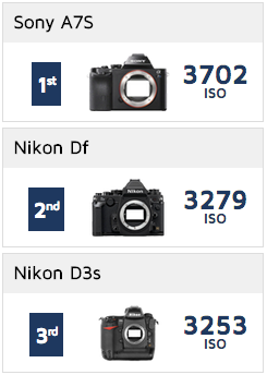 best low light camera  sc 1 st  Nikon Rumors & The D810A could be the best low light/high ISO DSLR camera Nikon has ...