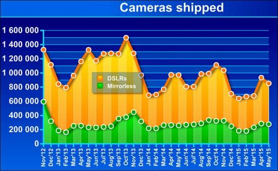 CIPA camera shipments for May 2015