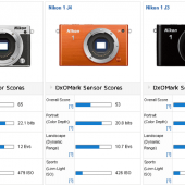 Nikon-1-J5-mirrorless-camera-review-at-DxOMark
