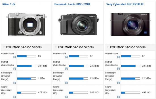 Nikon-1-J5-mirrorless-camera-review-at-DxOMark-2
