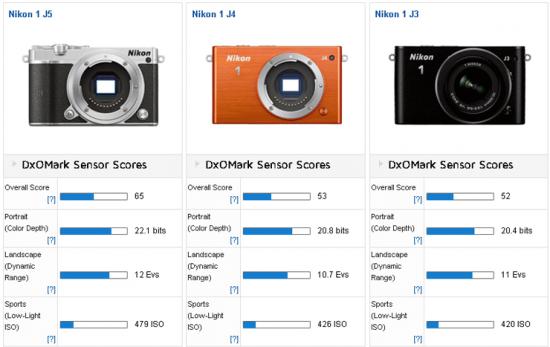 Nikon-1-J5-mirrorless-camera-review-at-DxOMark