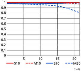 Nikon-500mm-f4G-ED-VR-lens-MTF-chart