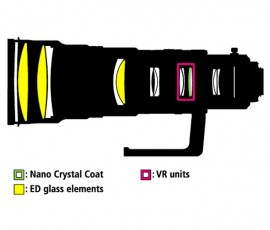 Nikon 500mm f:4G ED VR lens design