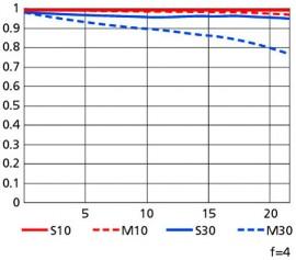 Nikon-600mm-f4G-ED-VR-lens-MTF-chart