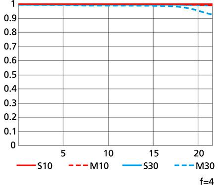 Nikon AF-S NIKKOR 500MM F:4E FL ED VR MTF chart