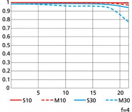 Nikon AF-S NIKKOR 600MM F:4E FL ED VR MTF chart