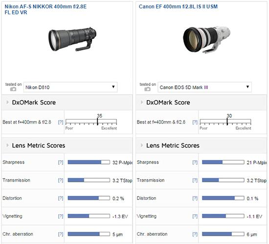 Nikon-AF-S-Nikkor-400mm-f2.8E-FL-ED-VR-lens-review