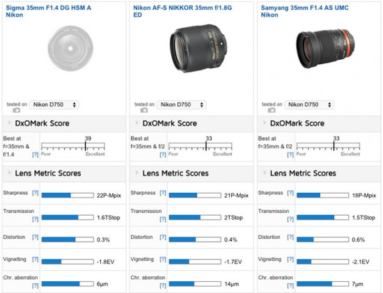 Best 35mm primes for the Nikon D750