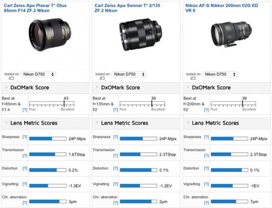 Best short telephoto primes for the Nikon D750