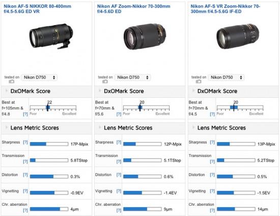 Best slow telephoto zoom lenses for Nikon D750