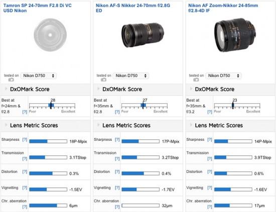 Best standard zoom lens for Nikon D750