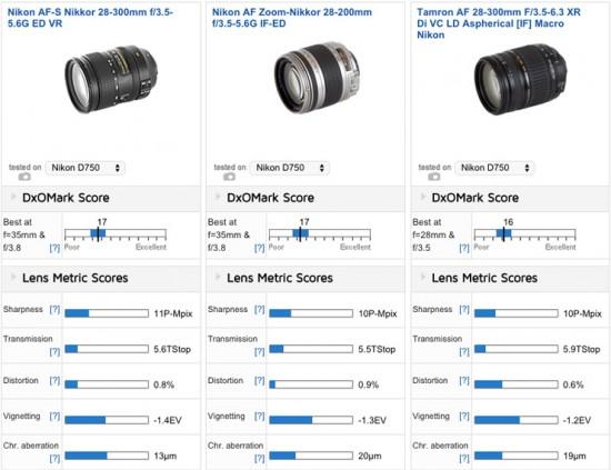 Best super zoom lenses for the Nikon D750