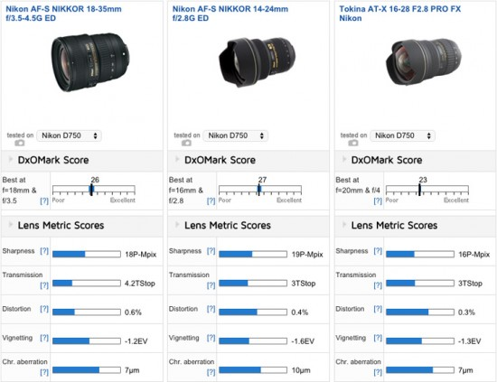 Best ultra-wide-angle lens for Nikon D750