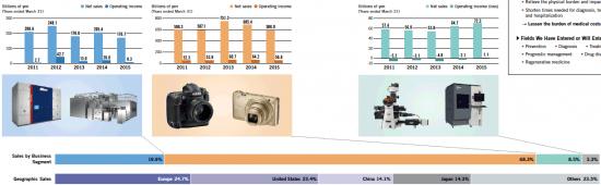 Breakdown-of-the-four-Nikon-business-units