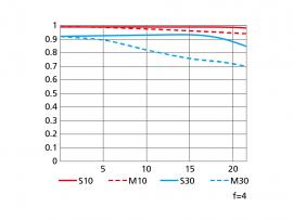 Nikon 200-400mm f:4G ED VR II MTF chart tele