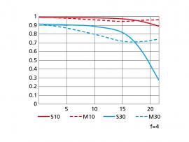 Nikon 200-400mm f:4G ED VR II MTF chart wide