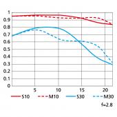 Nikon 24-70mm f:2.8G ED MTF chart tele