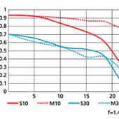 Nikon-24mm-f1.4G-ED-MTF-chart