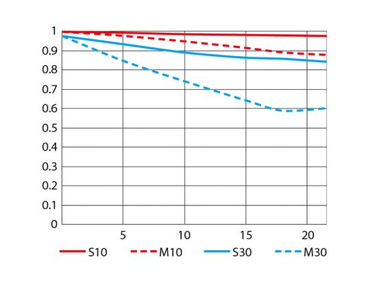 Tele MTF chart