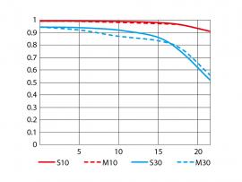Wide MTF chart