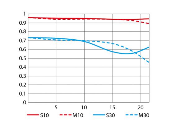 Nikon Nikkor 24-70mm f:2.8E ED VR lens MTF chart tele