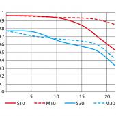 Nikon Nikkor 24mm f:1.8G ED lens MTF chart